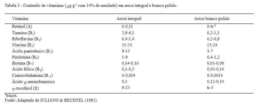 Comparação entre as vitaminas presentes no arroz branco e integral